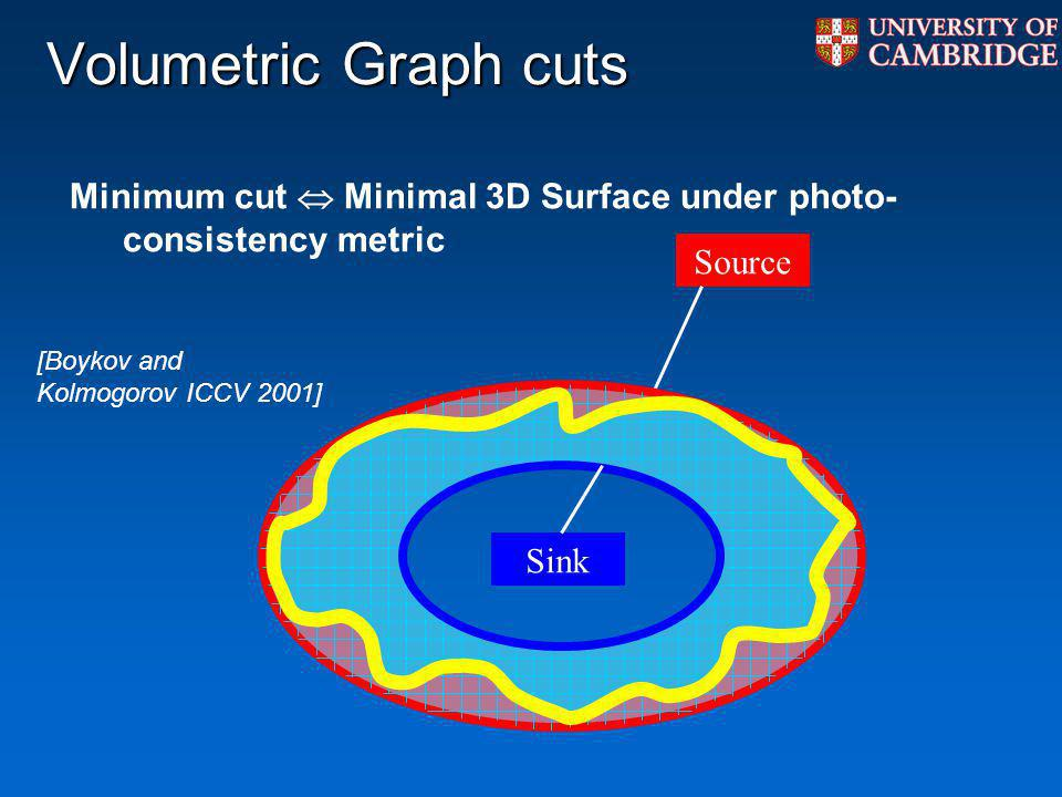 Volumetric Graph cuts Minimum cut  Minimal 3D Surface under photo-consistency metric. Source. [Boykov and Kolmogorov ICCV 2001]
